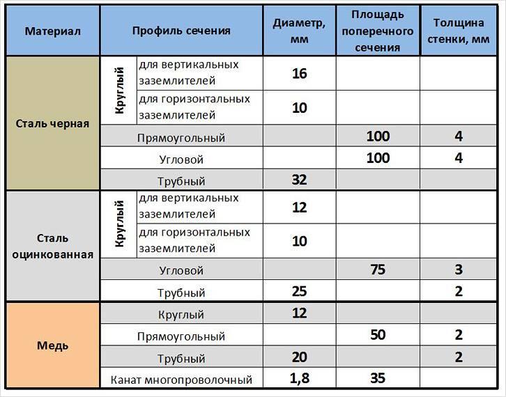 Требования ПУЭ к минимальным размерам заземлителей
