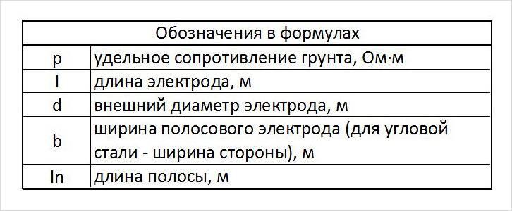 Обозначения в формулах