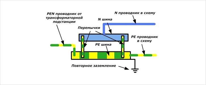 Подключение проводника PEN выполняетсся к шине РЕ